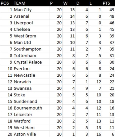 epl table january 2016 premier league table based on mark lawrenson predictions