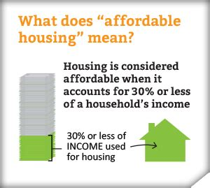 what is affordable housing how affordable is buffalo niagara s housing market one region forward