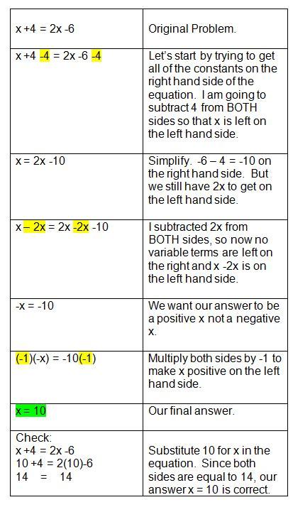 Multi Step Equations Worksheet Variables On Both Sides by Solving Equations With Variables On Both Sides Worksheet
