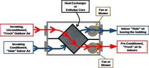 Syncb Home Design Hvac Account Heat Recovery Ventilator Hrv Or Energy Enthalpy