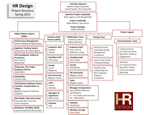 Home Plan Project Design Resources by Project Structure Hr Design