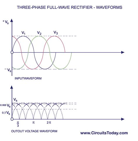 diode average current average diode current in half wave rectifier 28 images half wave rectifier supply micro