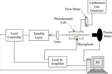 ftir diagram sensors free text quantum cascade laser based