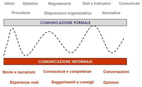 piano di comunicazione interna l evoluzione dei sistemi di comunicazione interna delle