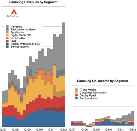samsung electronics segment revenues and operating income in context asymco
