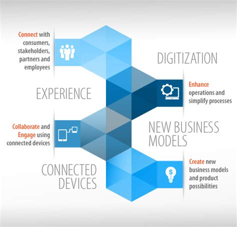 Digital Enterprise Services & Solutions   Overview   Infosys