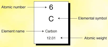 Horizontal Rows In The Periodic Table Are Called Alcascience6b 2 4 Organization Of The Periodic Table