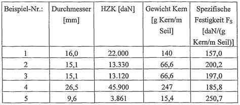 stahlseil zugfestigkeit tabelle patent ep2002051a1 seil patents