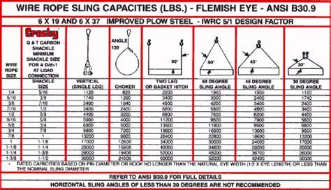 wire rope weight calculator washington crane school slings lifting