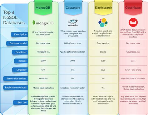 best database top 4 nosql databases infographic dzone database