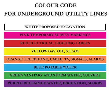 100 what is the colour code for electrical wiring
