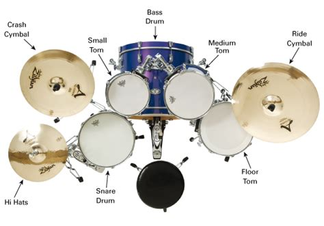 tutorial make up drumband understanding the drumkit learn to play music blog