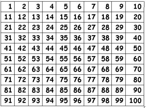 printable square numbers chart 4 best images of printable number grid 1 100 printable
