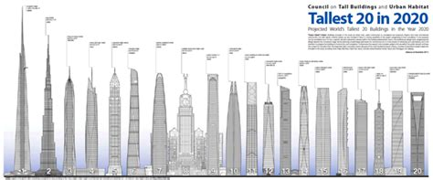 500 feet to meters infographic the world s tallest buildings by 2020 zdnet