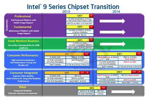 intel c610 series chipset and intel x99 chipset pch spec intel roadmap confirms x99 chipset and ddr4 for haswell e