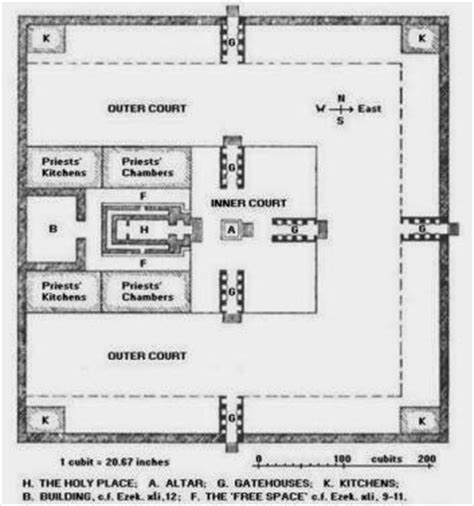 diagram of the temple in jerusalem beyond the sunday school a bible by jacob cherian