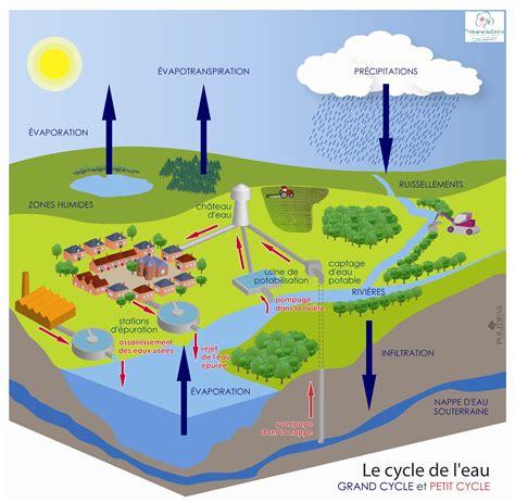 gestion globale de l eau thierache du centre