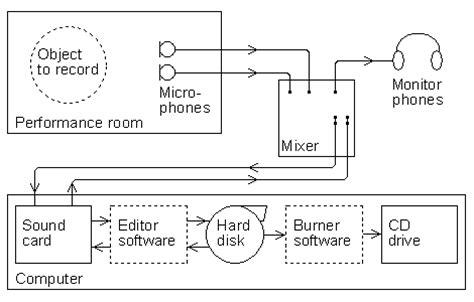 diagram blok recorder diagram blok compact cassette recorder gallery how to