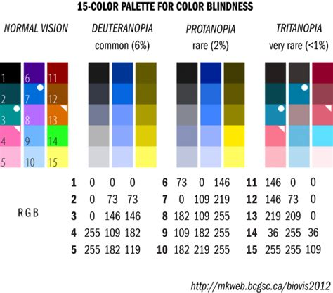 monochrome color blindness infographic color palette for all types of color