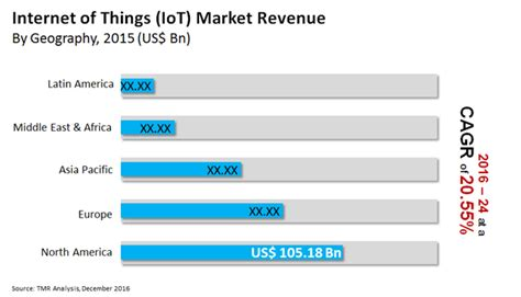 Future Technology Gadgets by Global Internet Of Things Market Industry Analysis Size