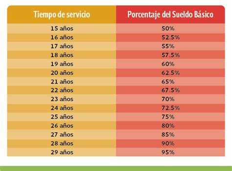 issste tabla de jubilaciones retiros totales pensi 243 n issste comisi 243 n nacional del