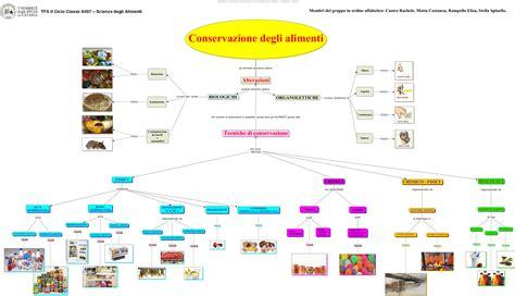 tavola degli alimenti elisa rello cibo nutre