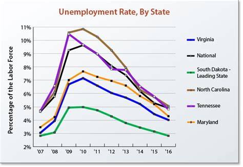 Unemployment Office Va by Unemployment Rates In Virginia And Selected States