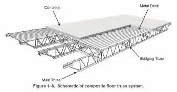 Glass Ceiling Meaning by Flat Roof 30 Foot Steel Truss Buscar Con Google