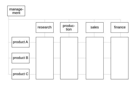 functional layout wikipedia matrix management wikipedia