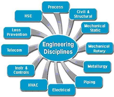 design engineer basics gamma co engineering procurement material supply