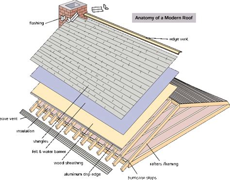 anatomy of a shingle roof sundance roofing specializes in the application of pitched