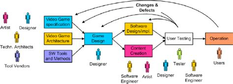 game design workflow simple workflow oriented process for game development