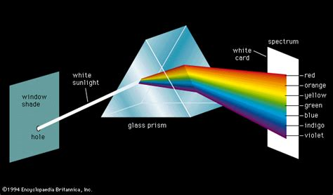 prism colors ps 1061 coursework essay