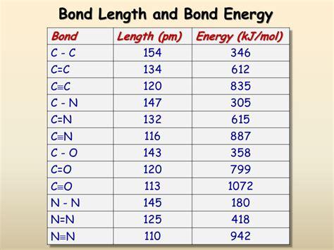 Bond Length Table by Bond Length And Bond Energy Sliderbase