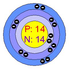 Silicon Number Of Protons by Aisscience7elements Licensed For Non Commercial Use Only