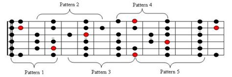 pattern a c e g major scale shapes and movable scale patterns