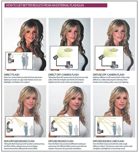 lighting tips top tips for shooting with external flash page 3 techradar