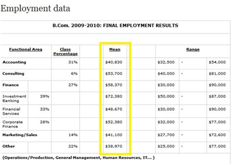 Mcgill Mba Employment Report by 187 Sauder Branding You Marketing Comm 296