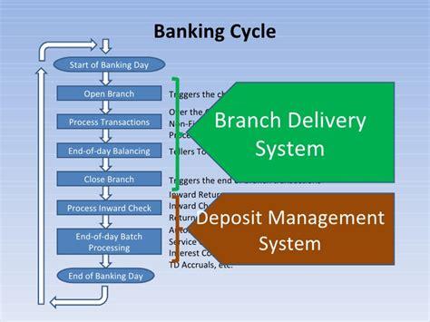 casa in banking banking system presentation