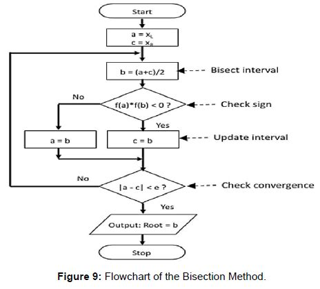 flowchart for bisection method bisection method algorithm flowchart and code in c