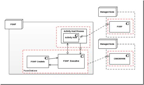 architecture workflow high level architecture of windows powershell workflow