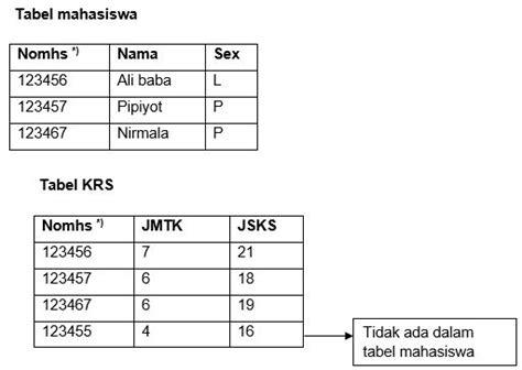 struktur data  kunci relasional basis data  contoh