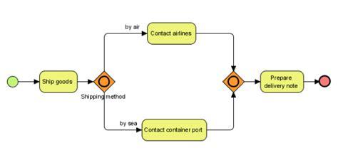 bpmn diagram gateway the usage of bpmn gateways visual paradigm how