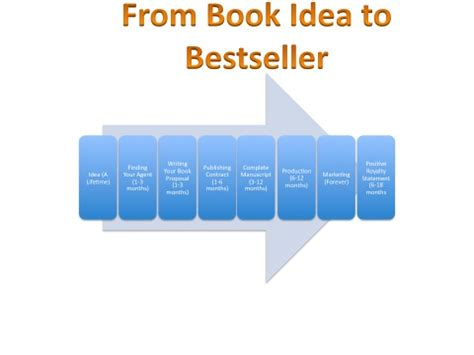 How Much Money Did Secretariat Win - how do i get my non fiction book published if you want to publish a non fiction book