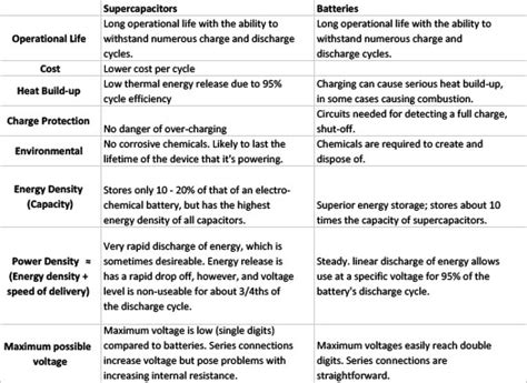theory of supercapacitor what is a supercapacitor