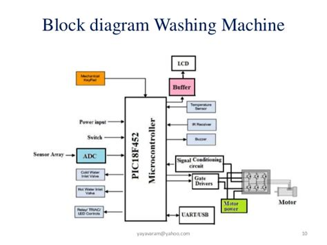 block diagram washing machine wiring diagram with