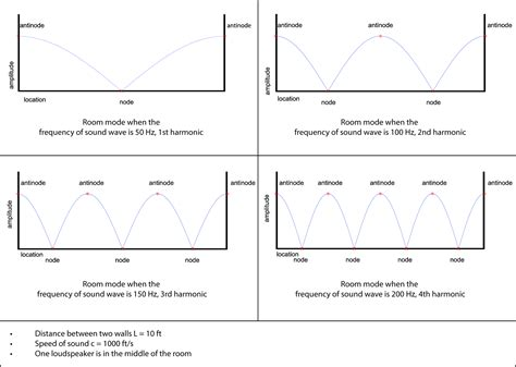 room modes 4 2 2 acoustic considerations for live performances digital sound