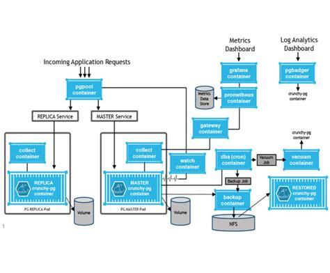 docker tutorial postgres html5 containers phpsourcecode net