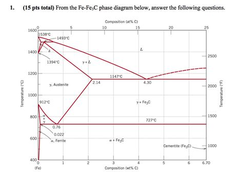 diagram fe3c solved 1 15 pts total from the fe fe3c phase diagram be
