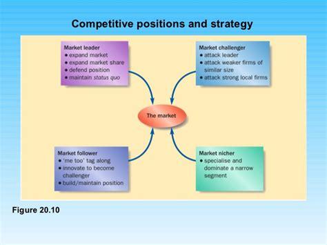 Best Mba Strategic Marketing by Strategic Marketing Ppt Mba